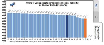 giovani-e-social